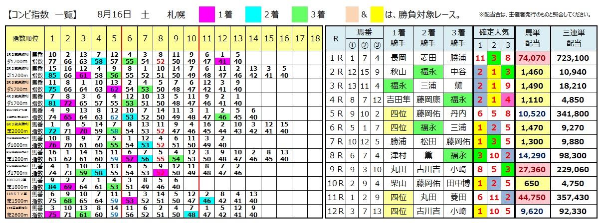 0816札幌(日刊コンピ 馬券生活 的中 万馬券 三連単 札幌競馬)