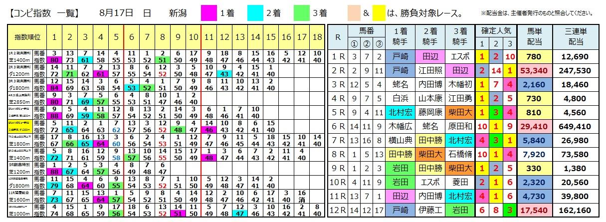 0817新潟(日刊コンピ 馬券生活 的中 万馬券 三連単 札幌競馬)