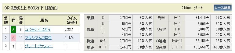 0823札幌9(日刊コンピ 馬券生活 的中 万馬券 三連単 札幌競馬)