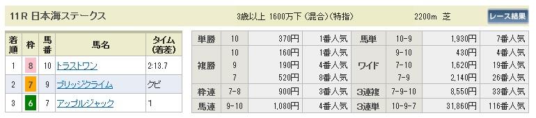 0823新潟11(日刊コンピ 馬券生活 的中 万馬券 三連単 札幌競馬)
