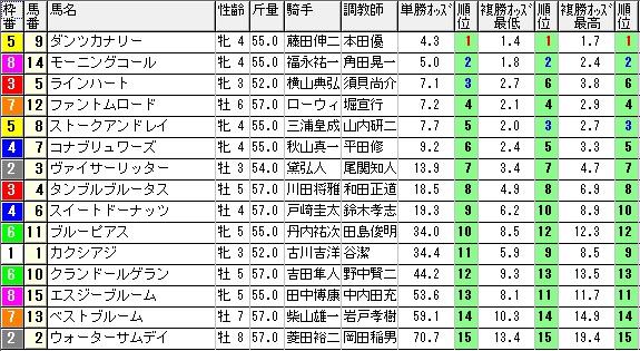 【約30分前オッズ】0824札幌12