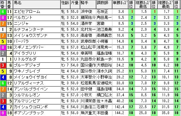 【約30分前オッズ】0824小倉11