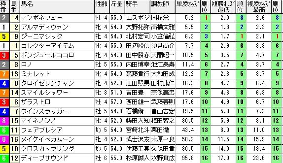 【約30分前オッズ】0824新潟10