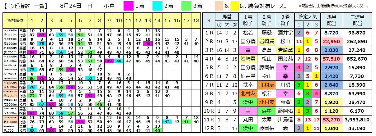 0824小倉(日刊コンピ 馬券生活 的中 万馬券 三連単 札幌競馬)