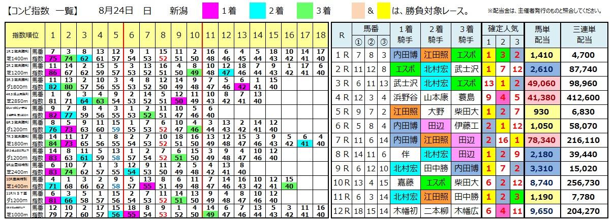 0824新潟(日刊コンピ 馬券生活 的中 万馬券 三連単 札幌競馬)