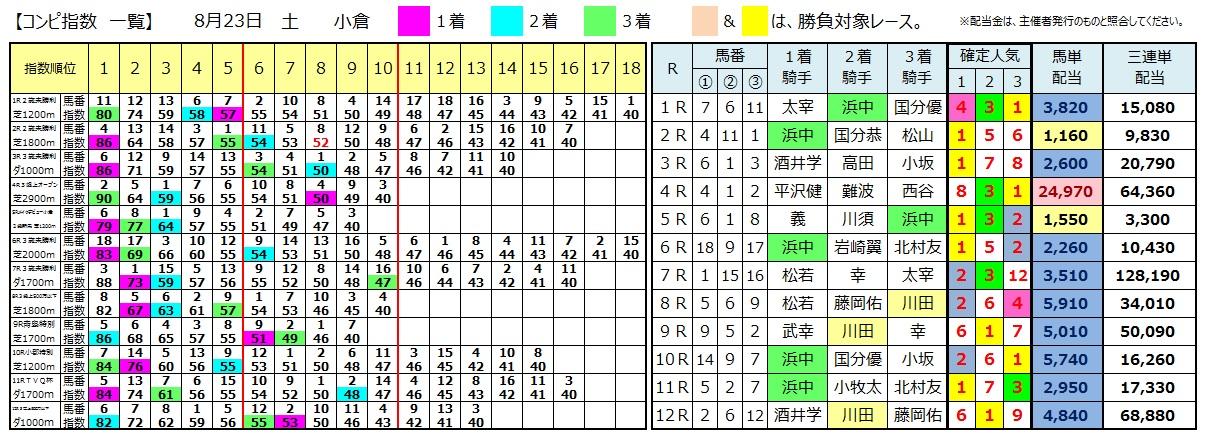 0823小倉(日刊コンピ 馬券生活 的中 万馬券 三連単 札幌競馬)