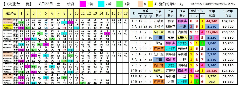 0823新潟(日刊コンピ 馬券生活 的中 万馬券 三連単 札幌競馬)