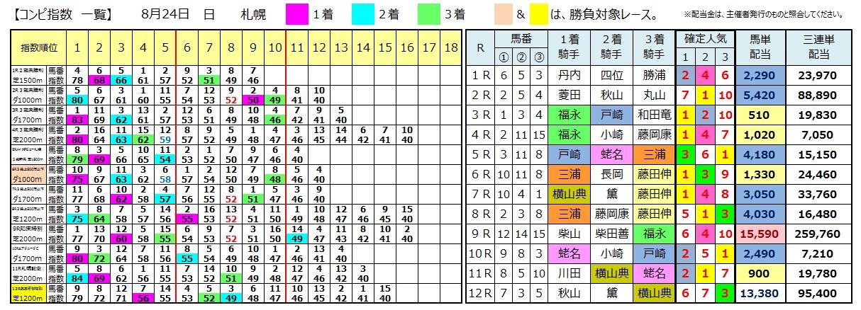 0824札幌(日刊コンピ 馬券生活 的中 万馬券 三連単 札幌競馬)