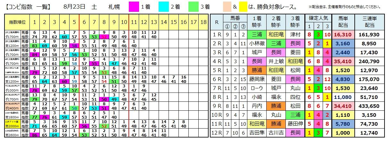 0823札幌(日刊コンピ 馬券生活 的中 万馬券 三連単 札幌競馬)