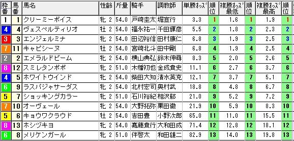 【約30分前オッズ】0830新潟5