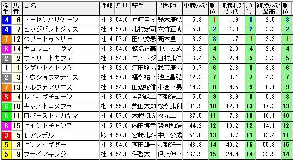 【約30分前オッズ】0830新潟7