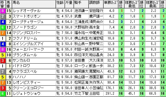 【約30分前オッズ】0831札幌11