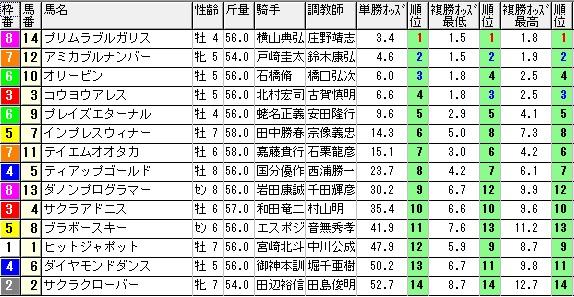 【約30分前オッズ】0831新潟10