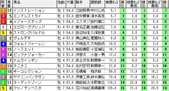【約30分前オッズ】0831新潟8