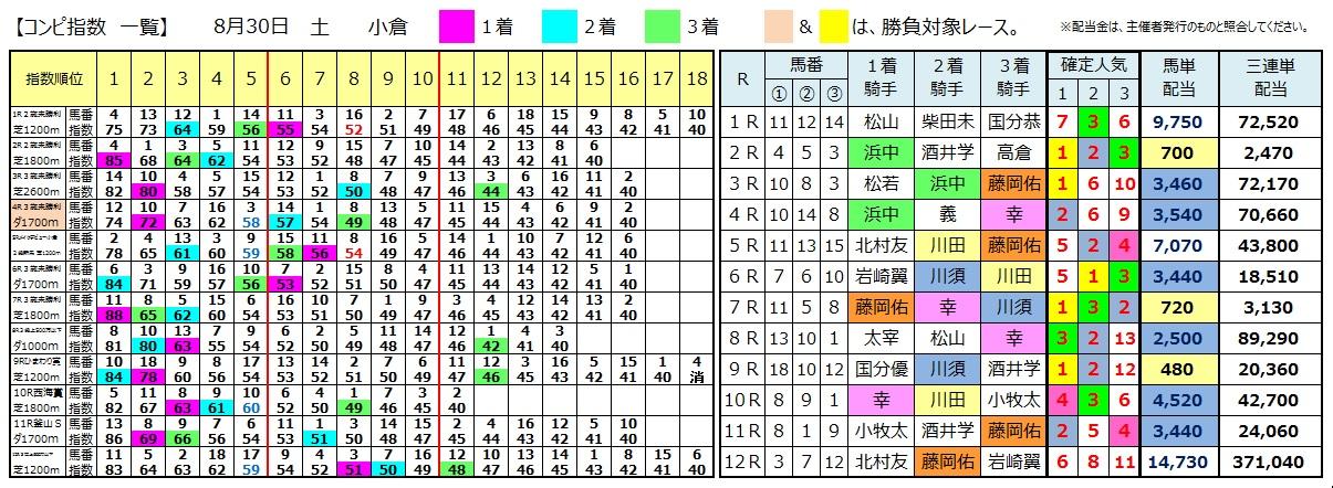0830小倉(日刊コンピ 馬券生活 的中 万馬券 三連単 札幌競馬)