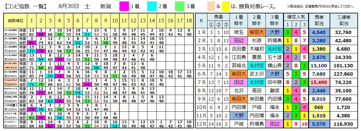 0830新潟(日刊コンピ 馬券生活 的中 万馬券 三連単 札幌競馬)