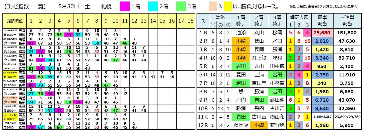 0830札幌(日刊コンピ 馬券生活 的中 万馬券 三連単 札幌競馬)