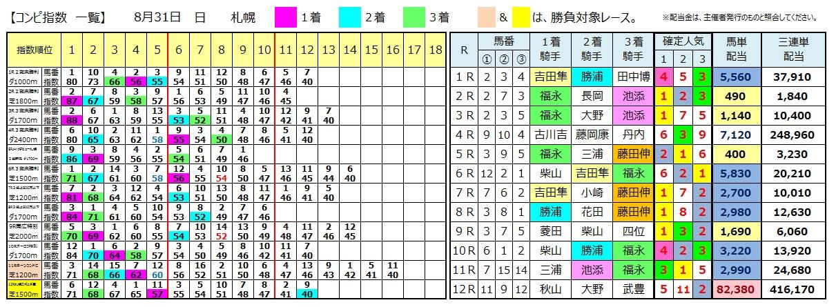 0831札幌(日刊コンピ 馬券生活 的中 万馬券 三連単 札幌競馬)