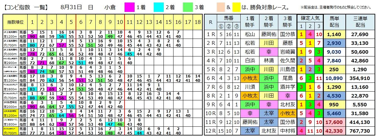 0831小倉(日刊コンピ 馬券生活 的中 万馬券 三連単 札幌競馬)
