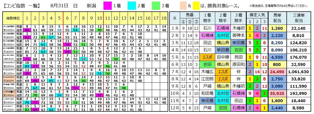 0831新潟(日刊コンピ 馬券生活 的中 万馬券 三連単 札幌競馬)