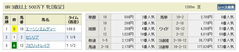 0907小倉8(日刊コンピ 馬券生活 的中 万馬券 三連単 札幌競馬)