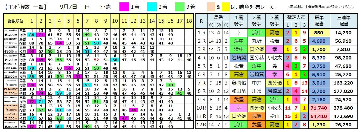 0907小倉(日刊コンピ 馬券生活 的中 万馬券 三連単 札幌競馬)