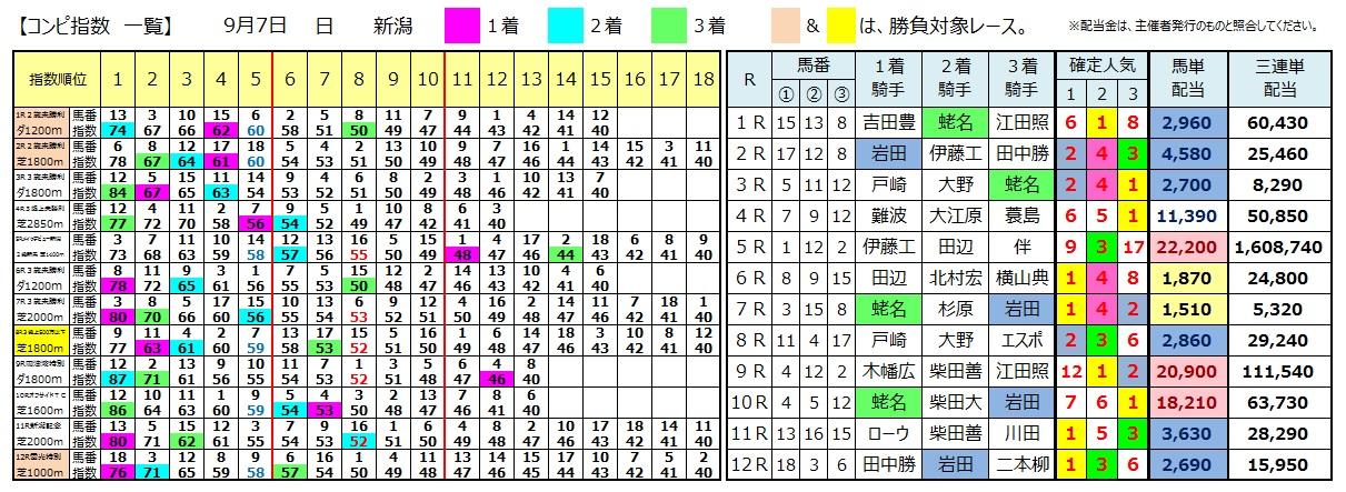 0907新潟(日刊コンピ 馬券生活 的中 万馬券 三連単 札幌競馬)