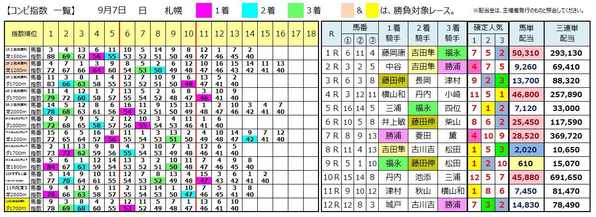 0907札幌(日刊コンピ 馬券生活 的中 万馬券 三連単 札幌競馬)