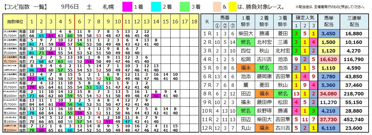 0906札幌(日刊コンピ 馬券生活 的中 万馬券 三連単 札幌競馬)
