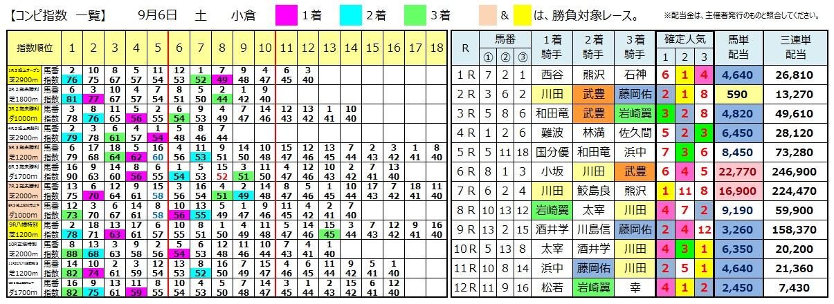 0906小倉(日刊コンピ 馬券生活 的中 万馬券 三連単 札幌競馬)