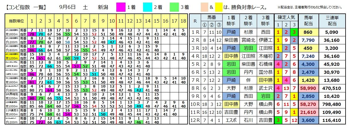 0906新潟(日刊コンピ 馬券生活 的中 万馬券 三連単 札幌競馬)