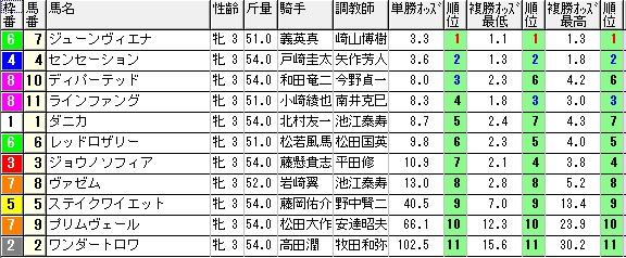 【約30分前オッズ】0914阪神3