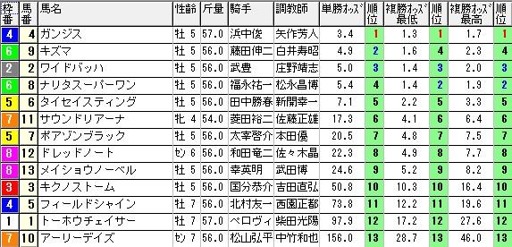 【約30分前オッズ】0913阪神11