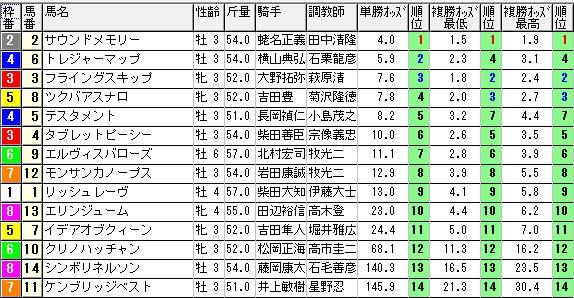 【約30分前オッズ】0913新潟8