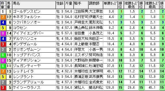 【約30分前オッズ】0913新潟7
