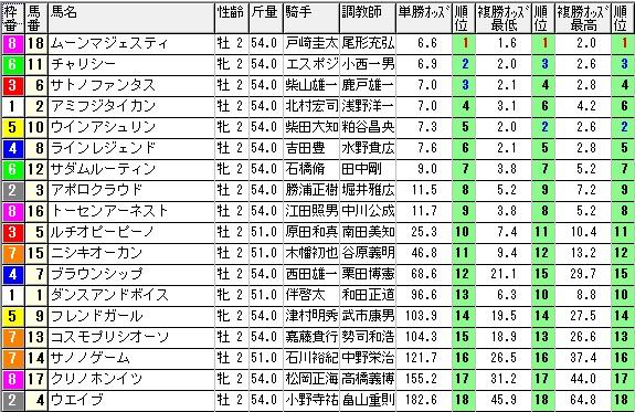 【約30分前オッズ】0913新潟2(2)