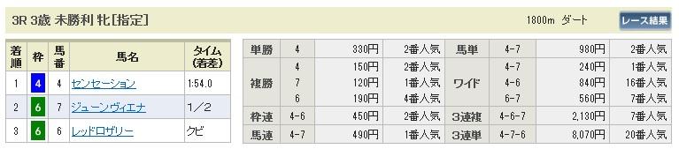 0914阪神3(日刊コンピ 馬券生活 的中 万馬券 三連単 札幌競馬)