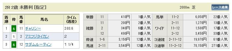 0913新潟2(日刊コンピ 馬券生活 的中 万馬券 三連単 札幌競馬)