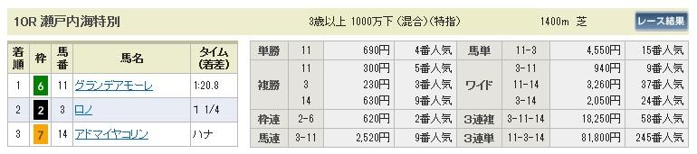 0920阪神10(日刊コンピ 馬券生活 的中 万馬券 三連単 札幌競馬)