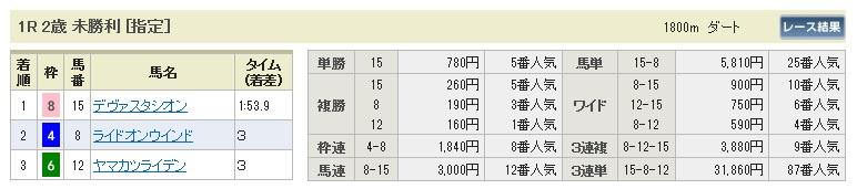 0920阪神1(日刊コンピ 馬券生活 的中 万馬券 三連単 札幌競馬)