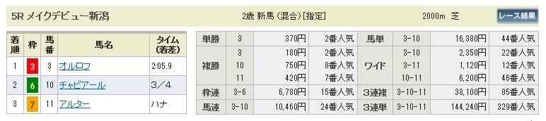 0921新潟5(日刊コンピ 馬券生活 的中 万馬券 三連単 札幌競馬)