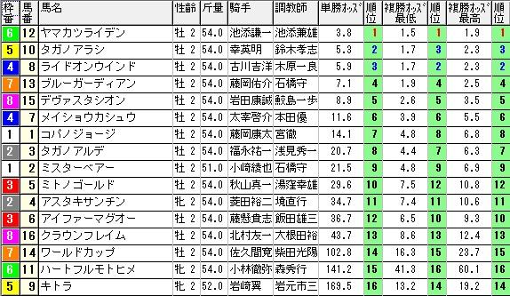 【約30分前オッズ】0920阪神1