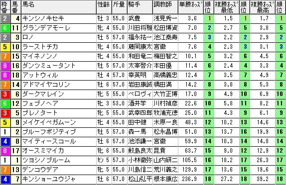 【約30分前オッズ】0920阪神10