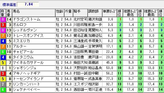 【約30分前オッズ】0920新潟5