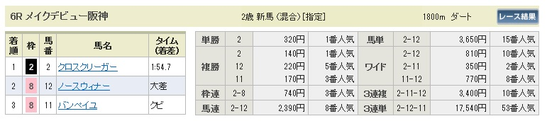 0927阪神6(日刊コンピ 馬券生活 的中 万馬券 三連単 札幌競馬)