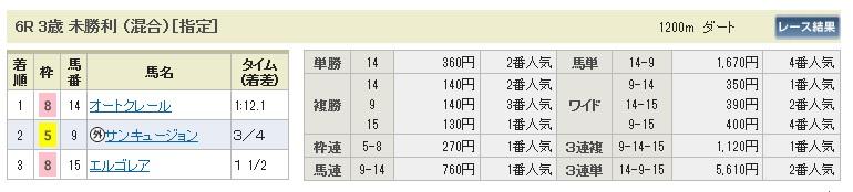 0927新潟6(日刊コンピ 馬券生活 的中 万馬券 三連単 札幌競馬)