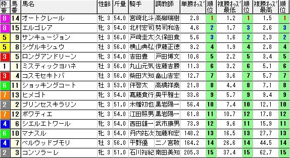 【約30分前オッズ】0927新潟6