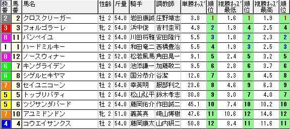 【約30分前オッズ】0927阪神6