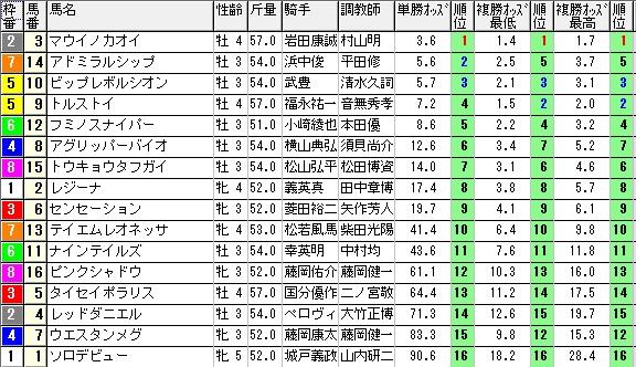 【約30分前オッズ】0928阪神7