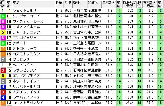 1004新潟2(1000オッズ)